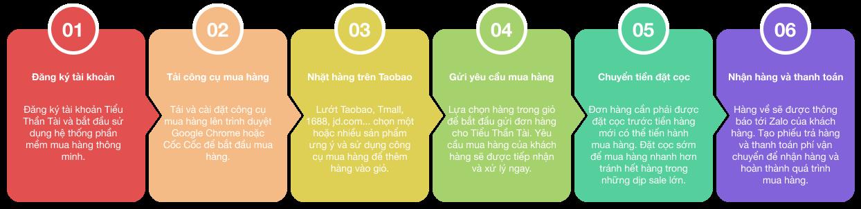 quy trình mua hàng taobao